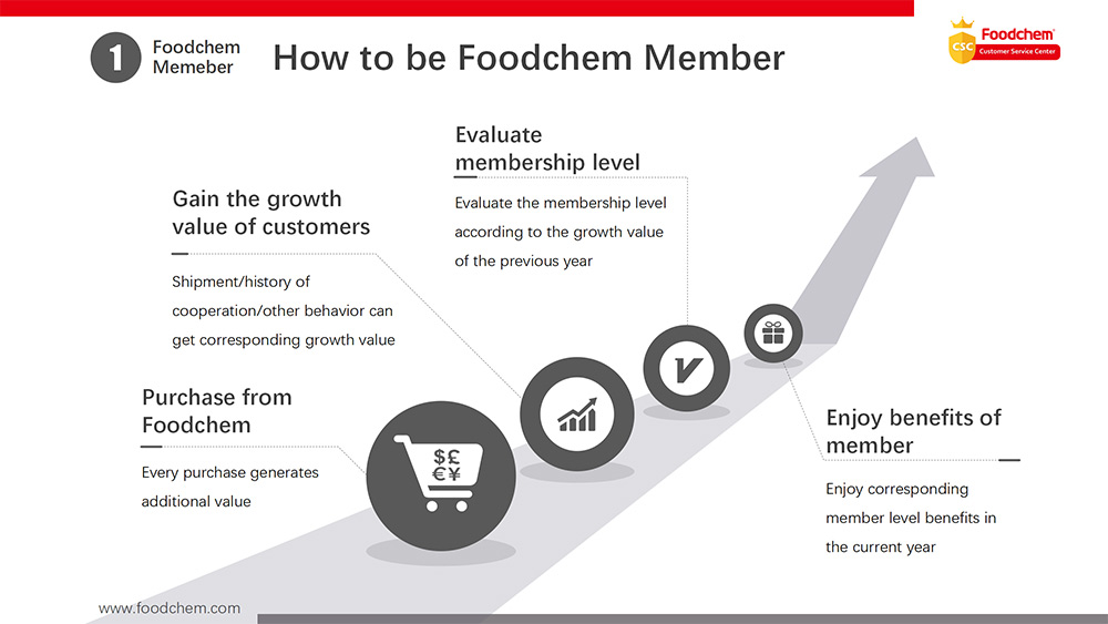 Membership Point Reward Plan at Foodchem 2020